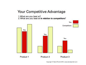 Competitive Advantage diagram