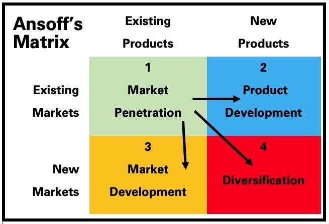 Ansoff's Matrix for Creative Business Development