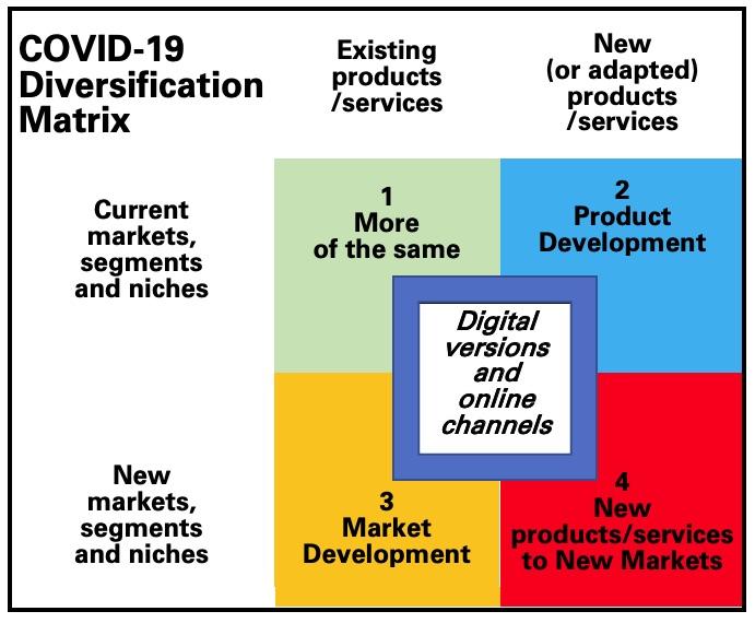 COVID-19 Diversification Matrix